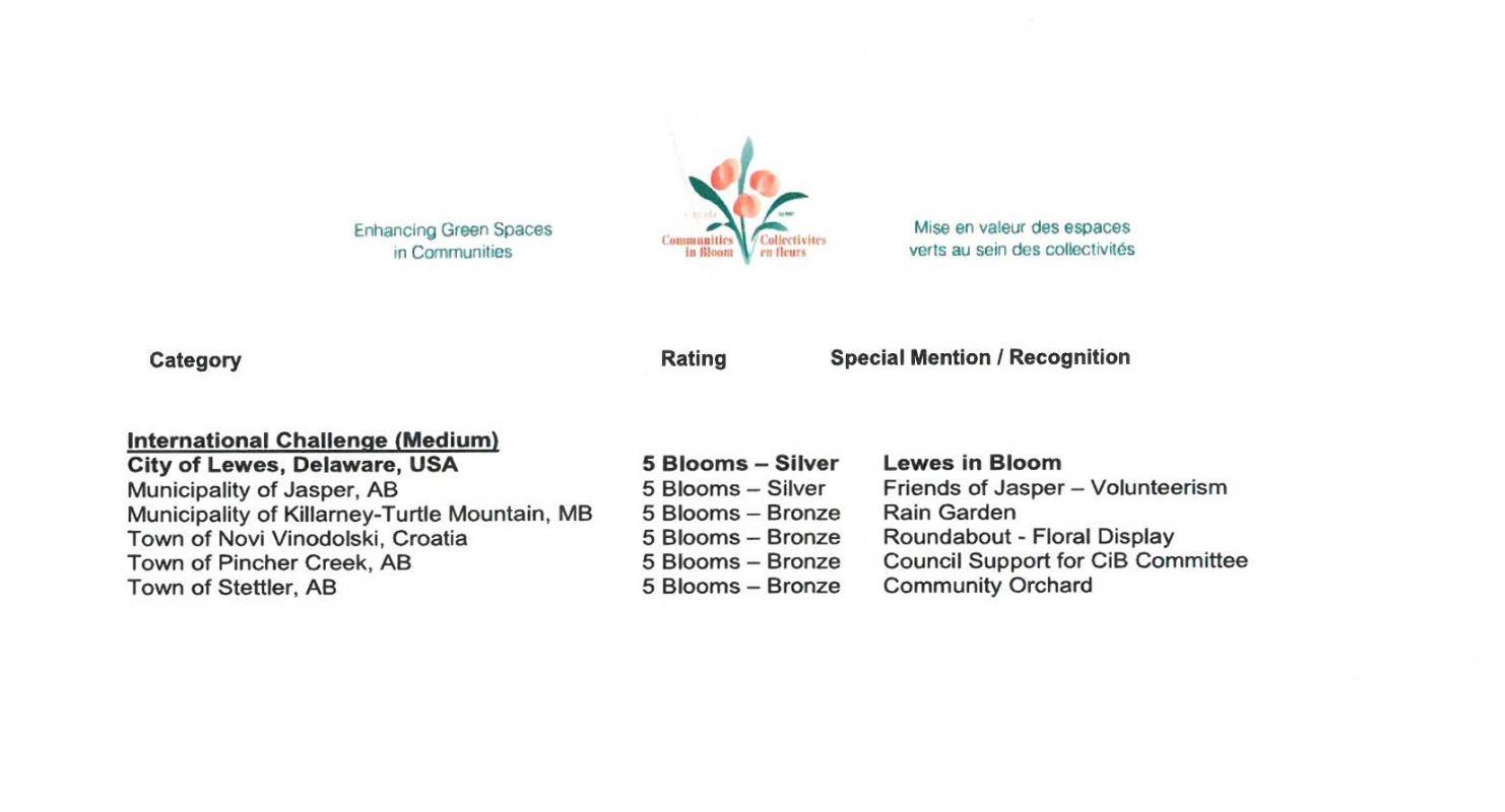 Međunarodni Zlatni Cvijet Svijeta 2018. g. - dobitnici